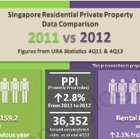 Compare URA Statistics 2011 2012